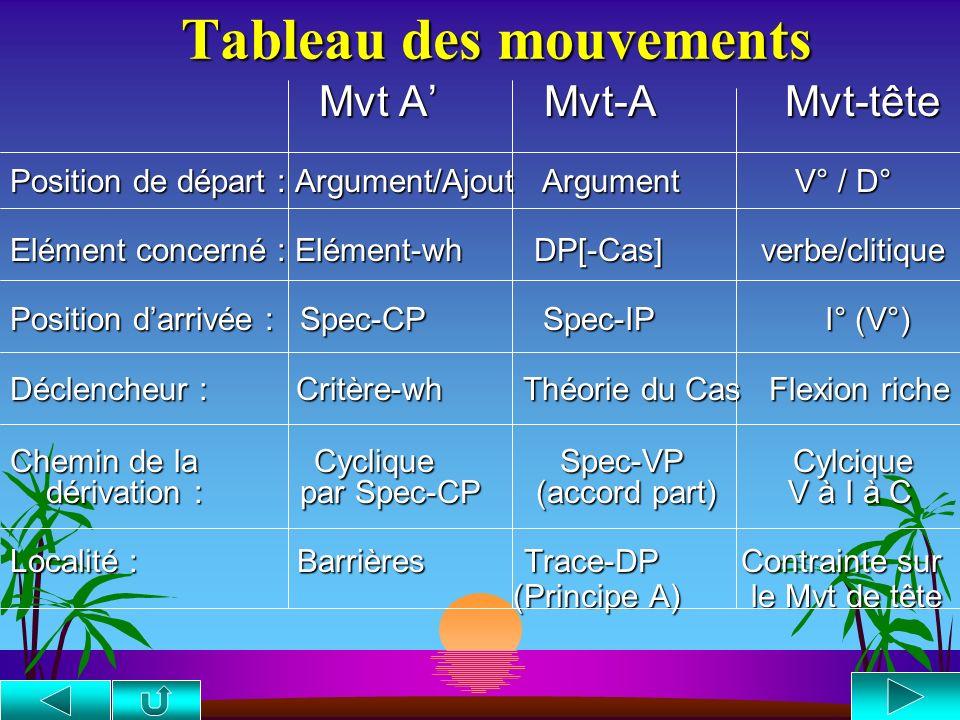 Tableau des mouvements