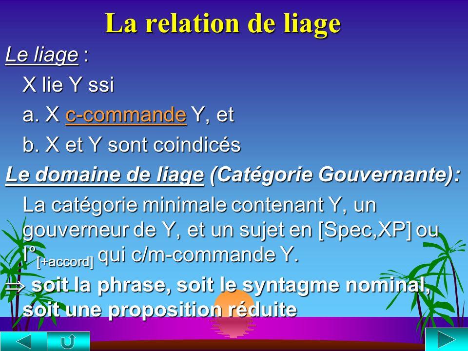 La relation de liage Le liage : X lie Y ssi a. X c-commande Y, et
