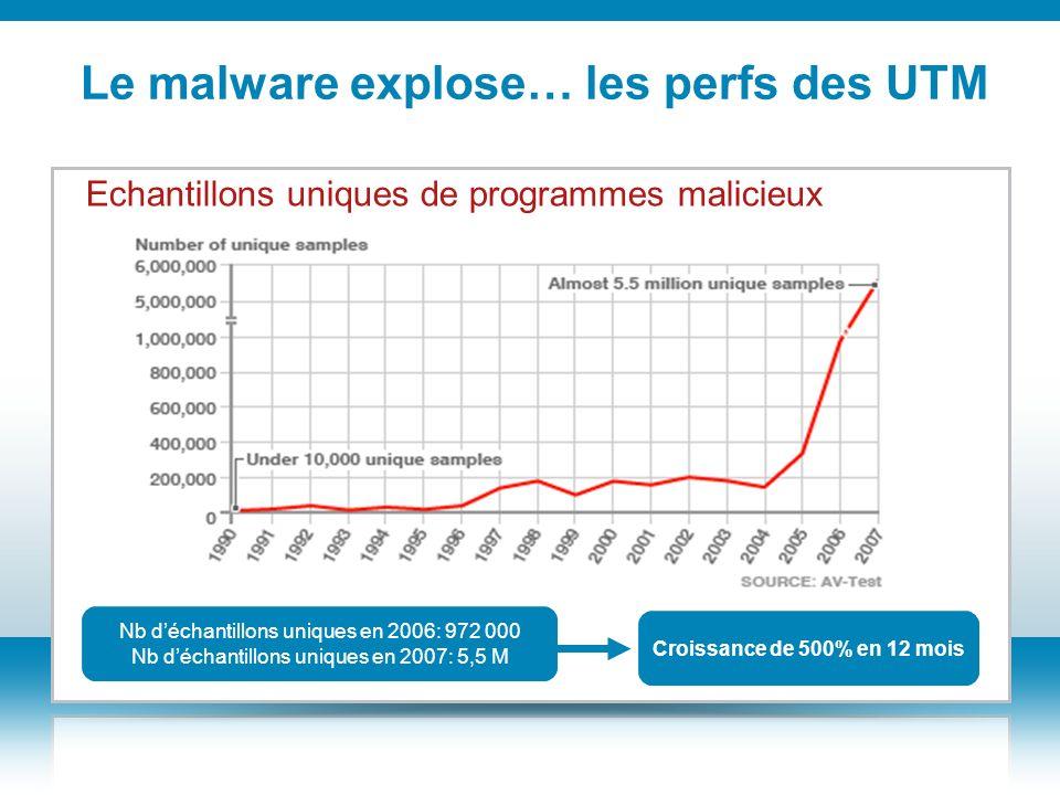 Le malware explose… les perfs des UTM