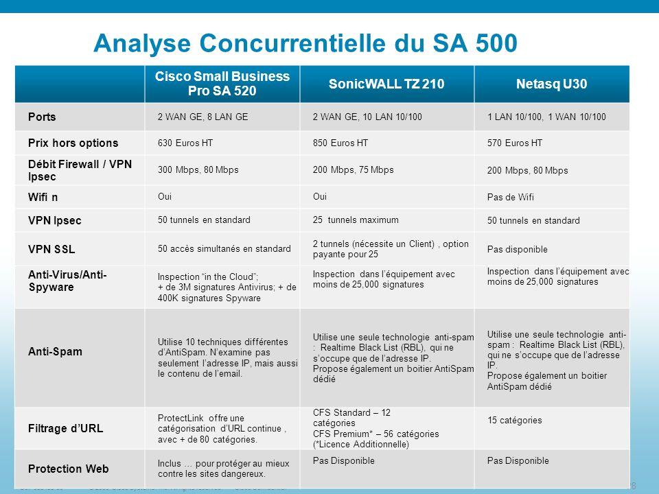 Analyse Concurrentielle du SA 500