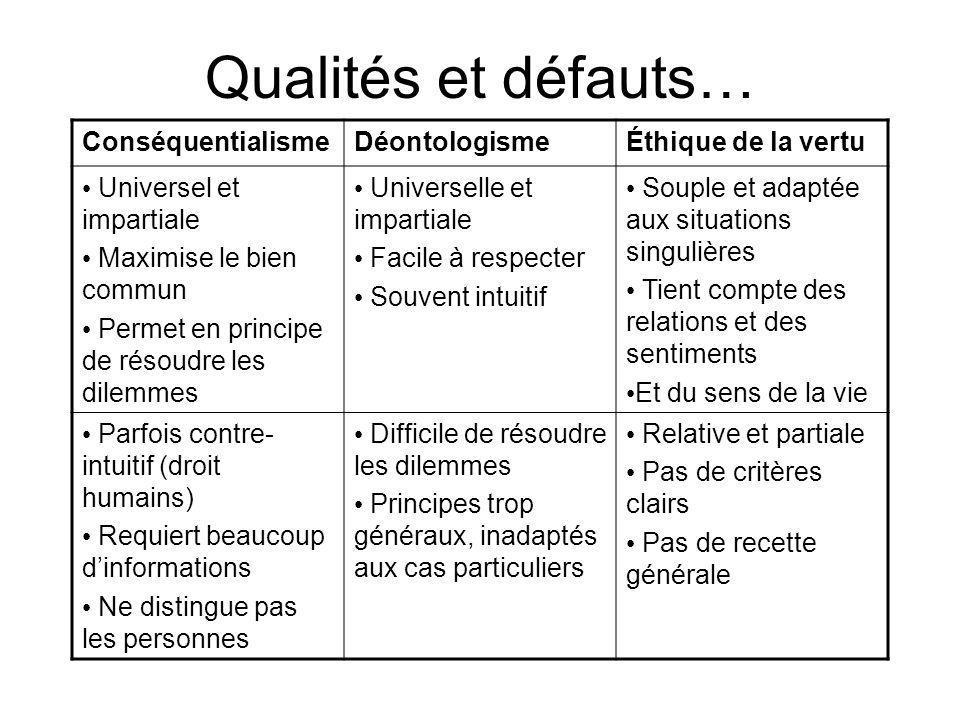 Qualités et défauts… Conséquentialisme Déontologisme