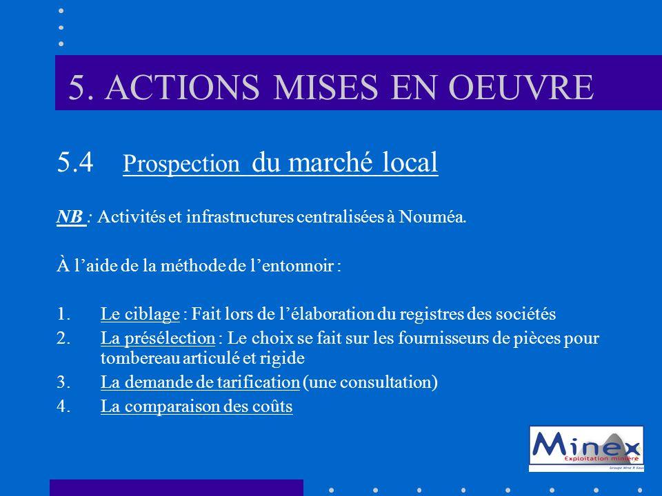 5. ACTIONS MISES EN OEUVRE