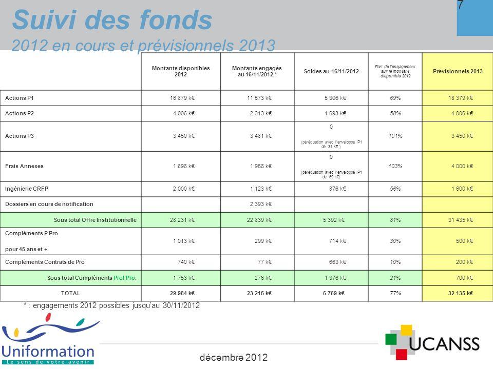 Suivi des fonds 2012 en cours et prévisionnels 2013