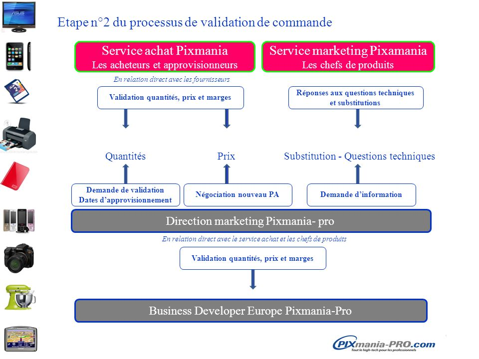 Etape n°2 du processus de validation de commande