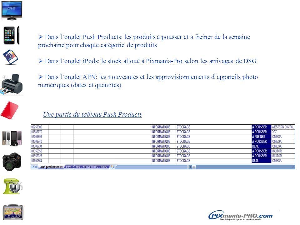 Dans l'onglet Push Products: les produits à pousser et à freiner de la semaine prochaine pour chaque catégorie de produits