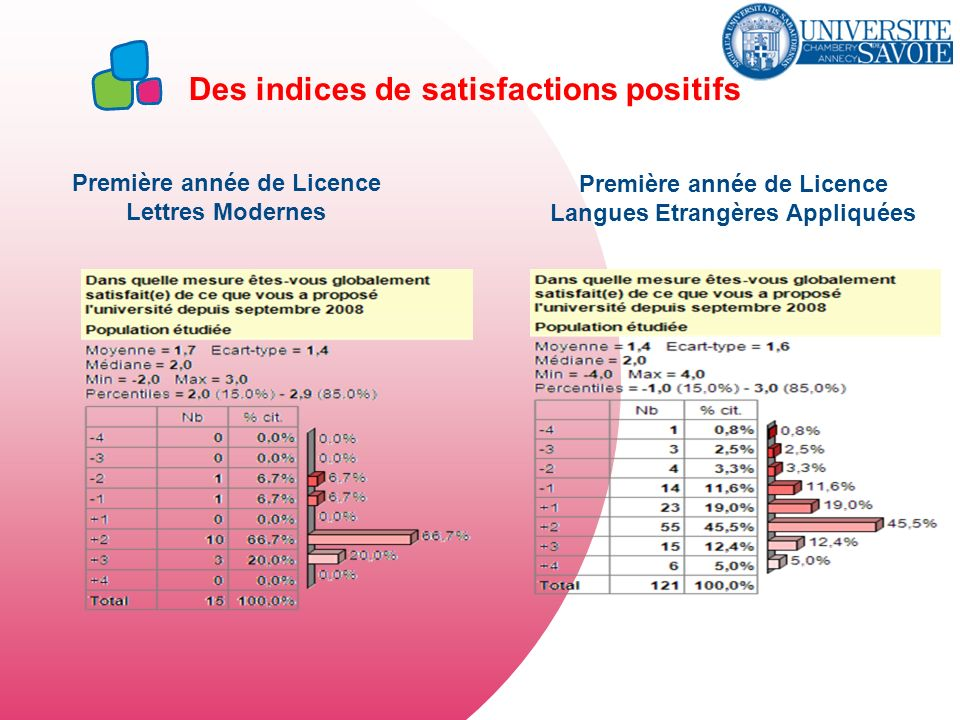Des indices de satisfactions positifs