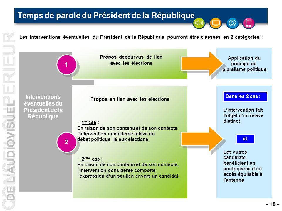 Temps de parole du Président de la République