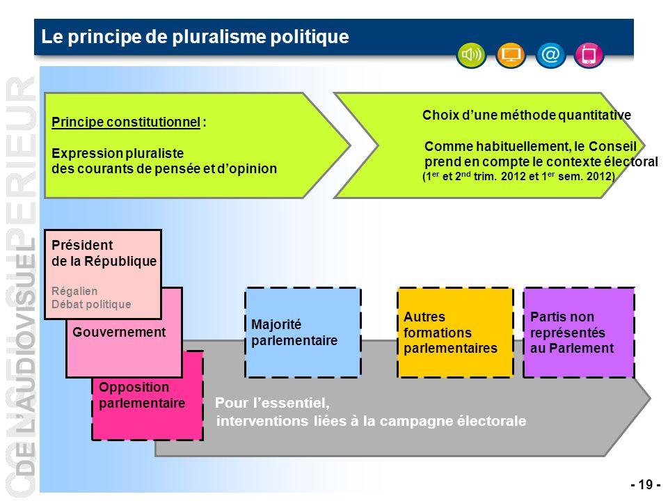 Le principe de pluralisme politique