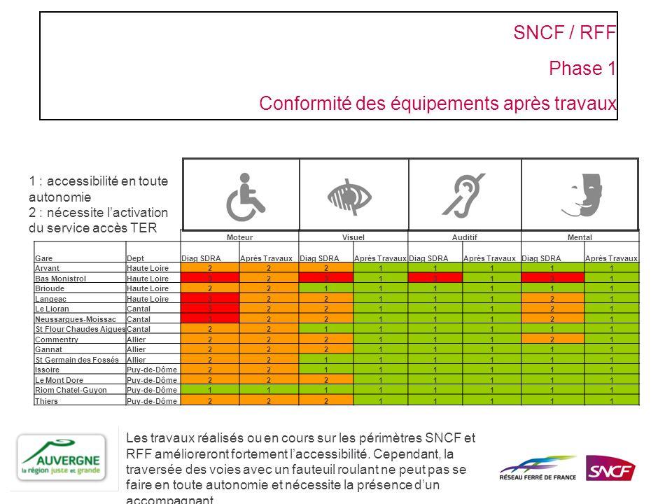 SNCF / RFF Phase 1 Conformité des équipements après travaux