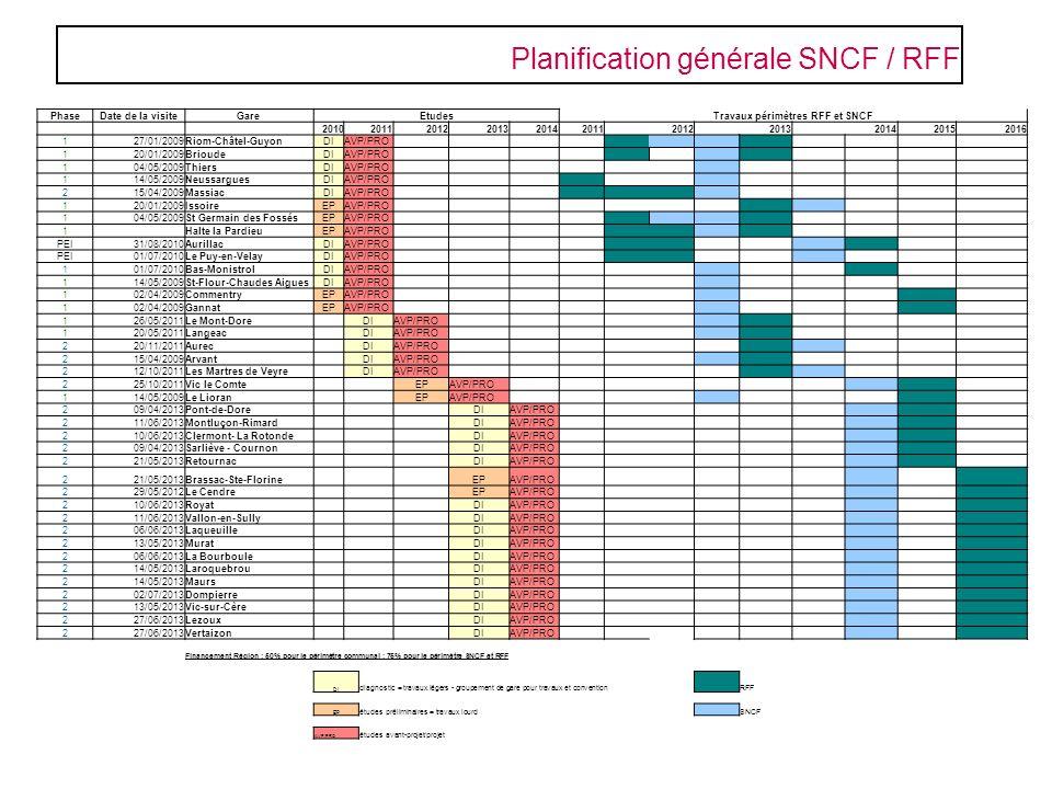 Travaux périmètres RFF et SNCF