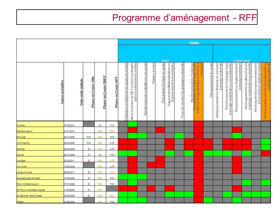 Programme d'aménagement - RFF