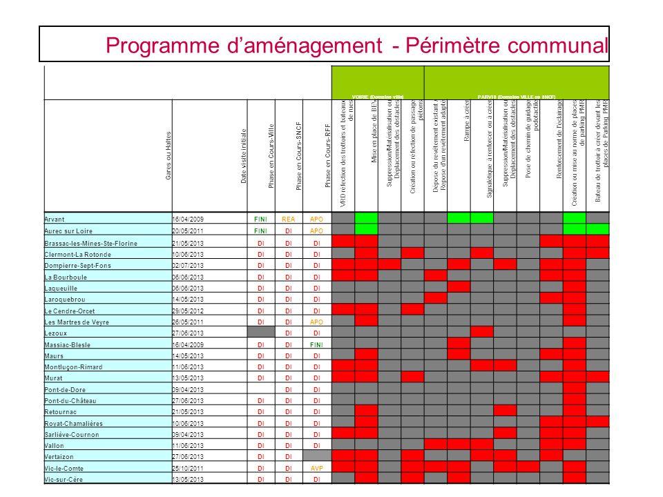 VOIRIE (Domaine ville) PARVIS (Domaine VILLE ou SNCF)