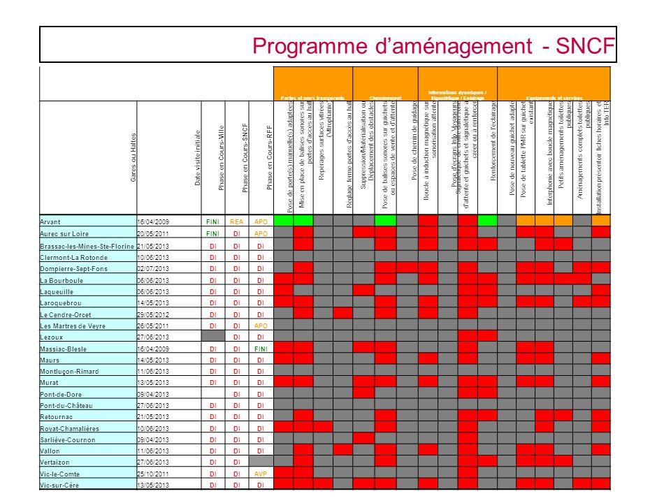 Programme d'aménagement - SNCF