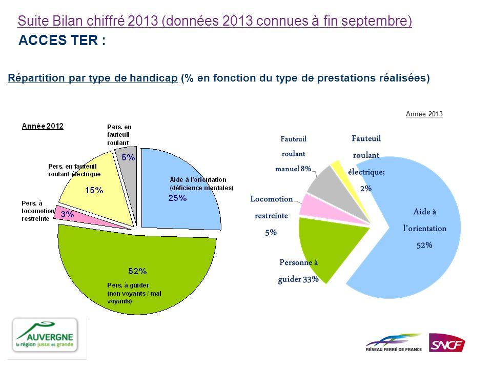 Suite Bilan chiffré 2013 (données 2013 connues à fin septembre)