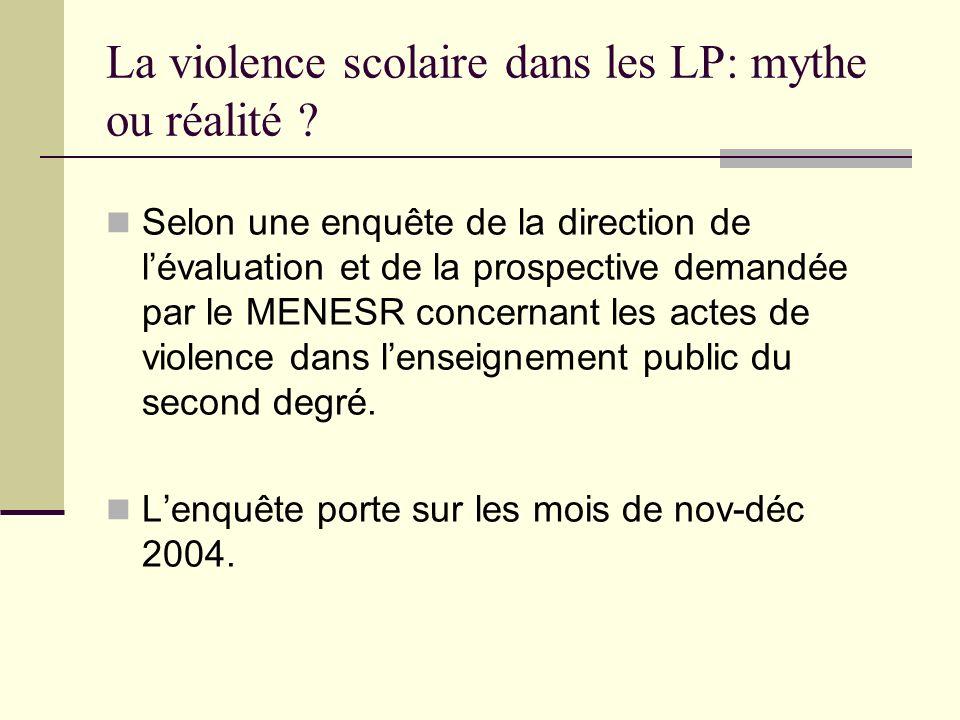 La violence scolaire dans les LP: mythe ou réalité