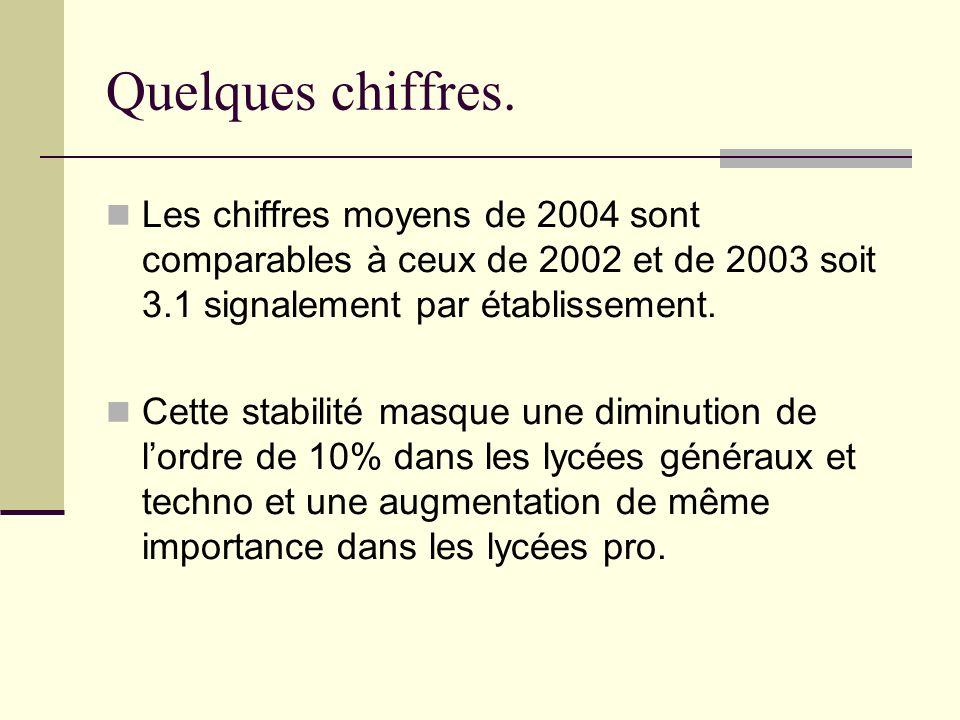 Quelques chiffres.Les chiffres moyens de 2004 sont comparables à ceux de 2002 et de 2003 soit 3.1 signalement par établissement.
