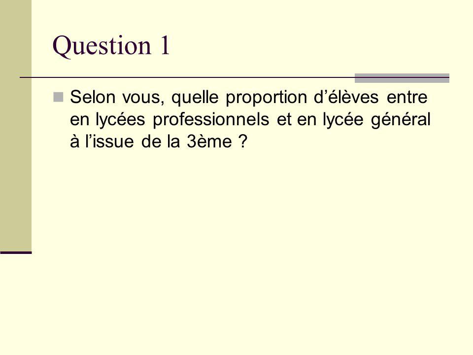 Question 1 Selon vous, quelle proportion d'élèves entre en lycées professionnels et en lycée général à l'issue de la 3ème
