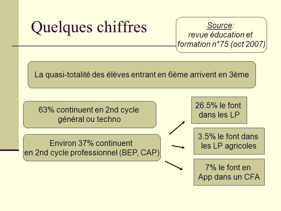 Quelques chiffres Source: revue éducation et formation n°75 (oct 2007)