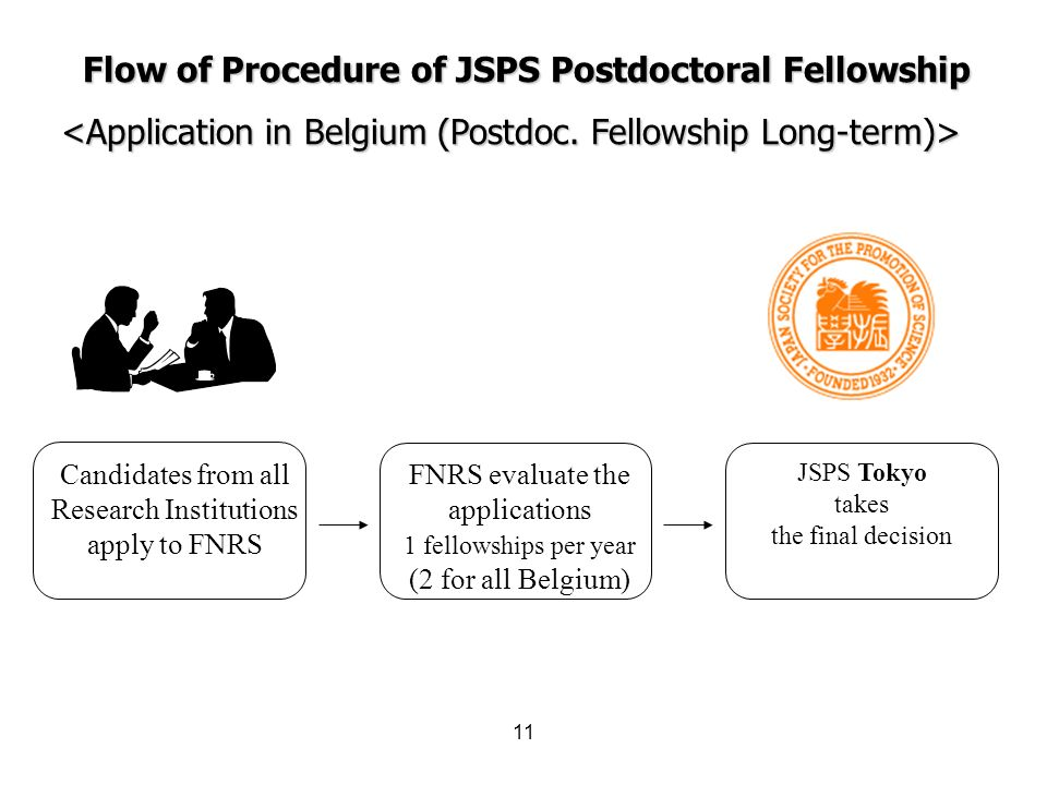 Flow of Procedure of JSPS Postdoctoral Fellowship