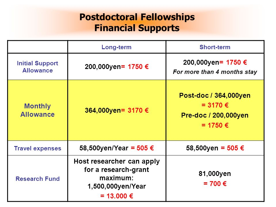 Postdoctoral Fellowships Financial Supports