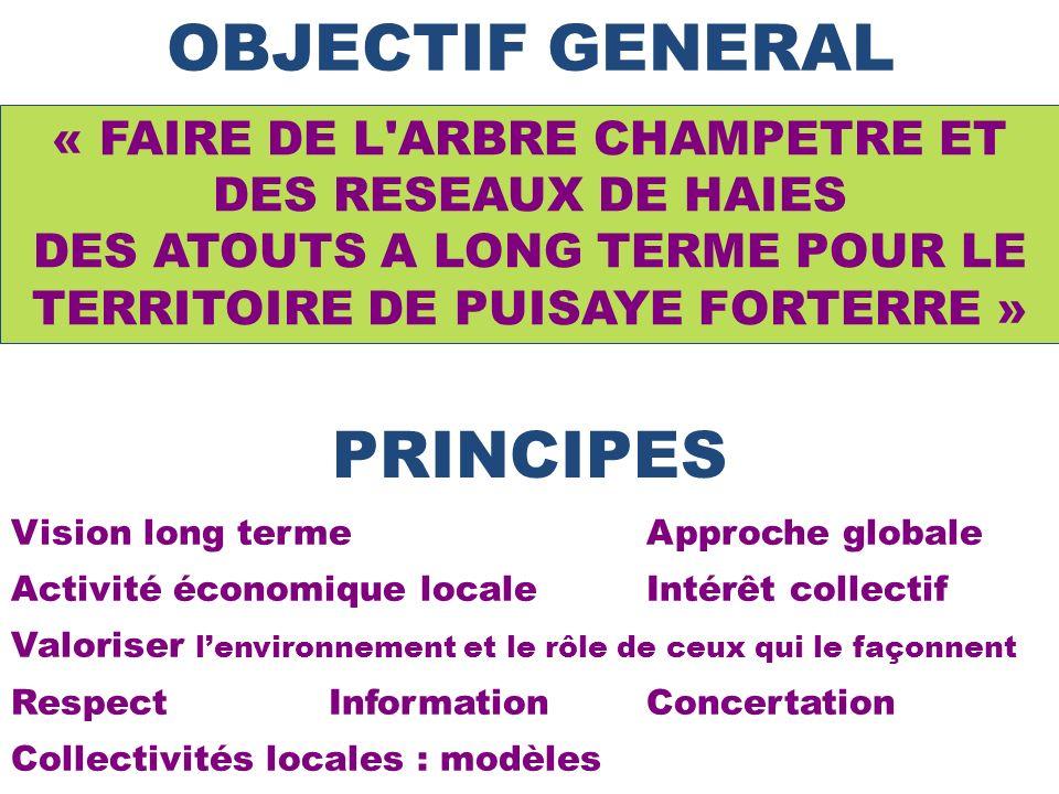OBJECTIF GENERAL PRINCIPES