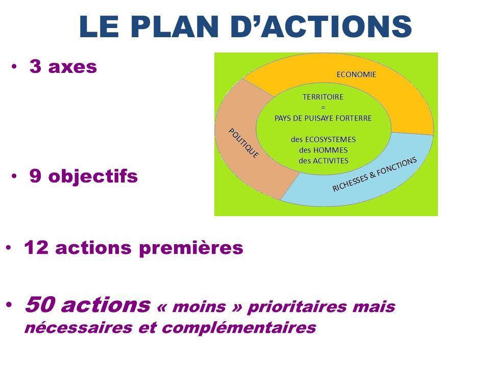 LE PLAN D'ACTIONS 3 axes. 9 objectifs. 12 actions premières.