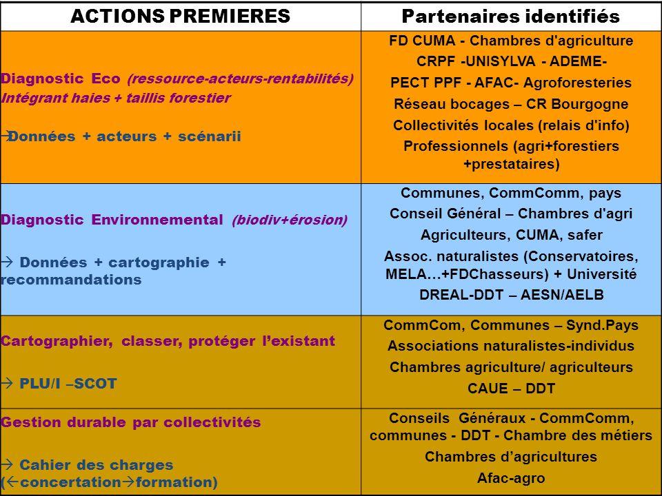 Partenaires identifiés