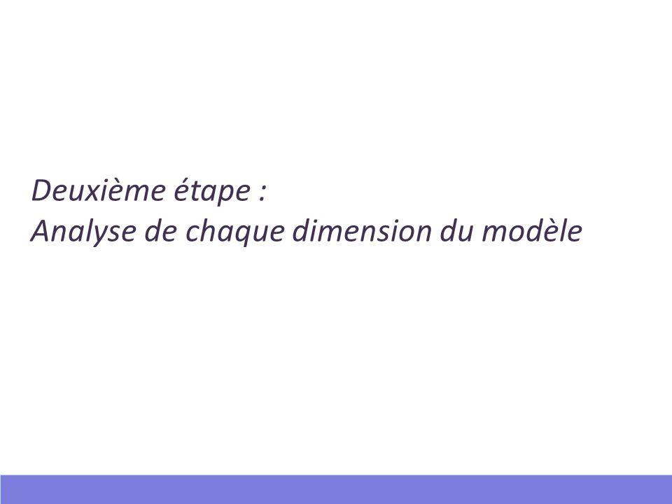 Deuxième étape : Analyse de chaque dimension du modèle