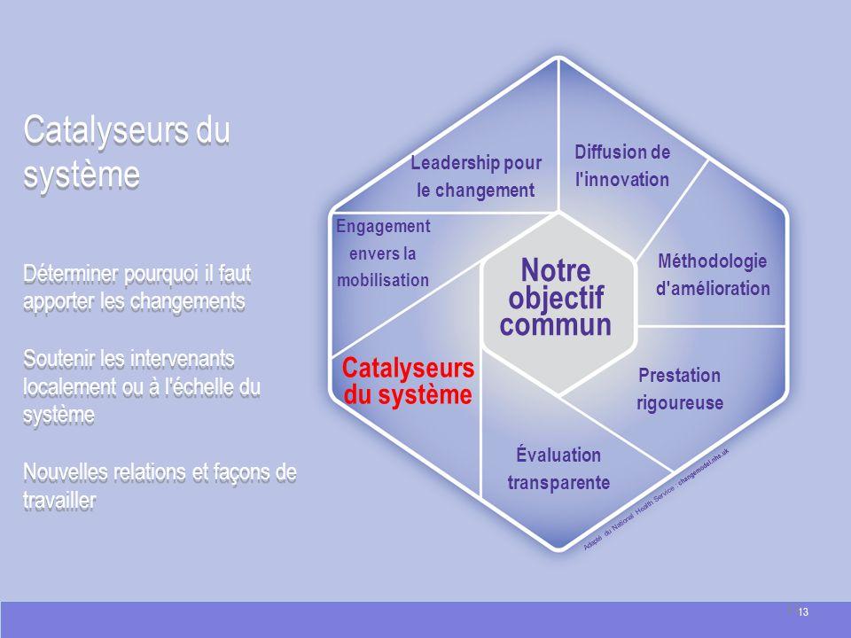 Catalyseurs du système Déterminer pourquoi il faut apporter les changements Soutenir les intervenants localement ou à l échelle du système Nouvelles relations et façons de travailler