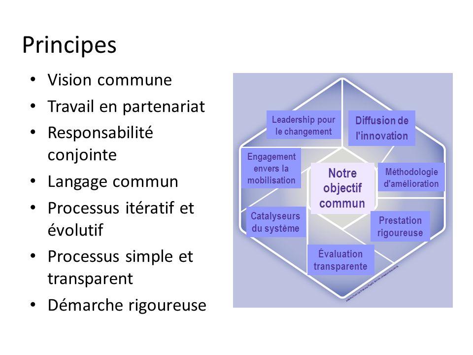 Principes Vision commune Travail en partenariat