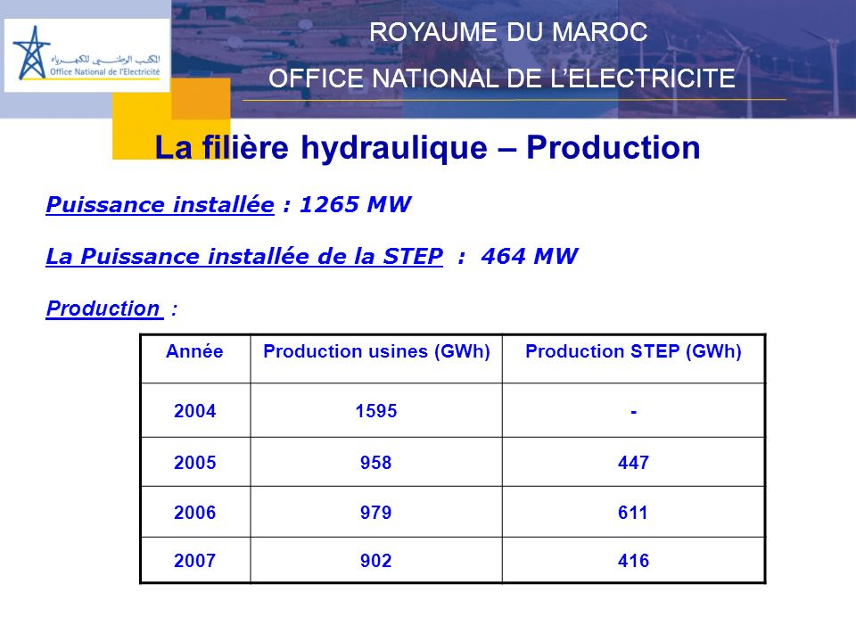 La filière hydraulique – Production Production usines (GWh)