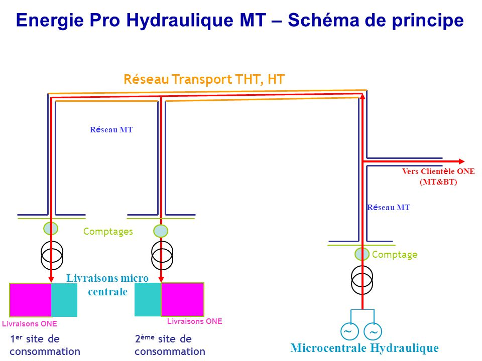 Promotion de l'autoproduction sur la base des énergies renouvelables
