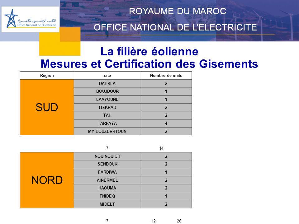 Mesures et Certification des Gisements