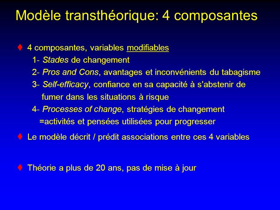 Modèle transthéorique: 4 composantes