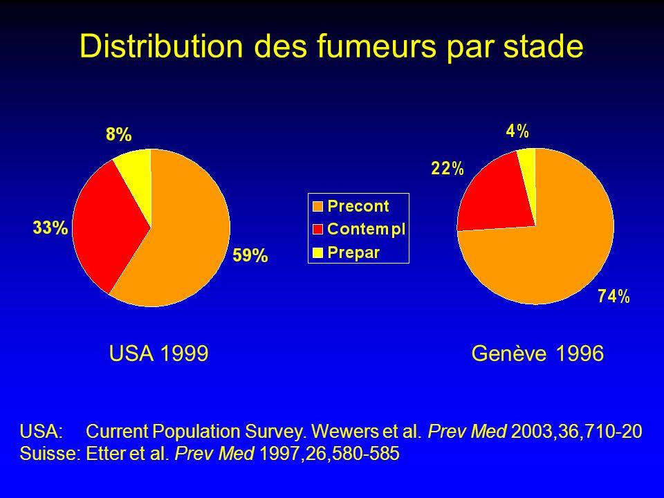 Distribution des fumeurs par stade