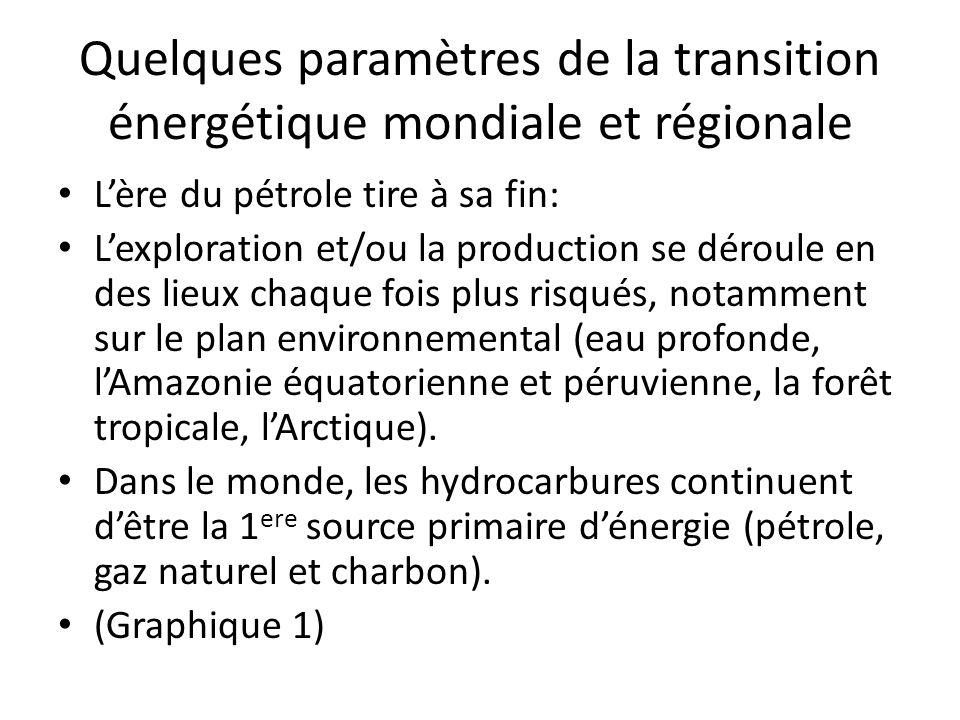 Quelques paramètres de la transition énergétique mondiale et régionale