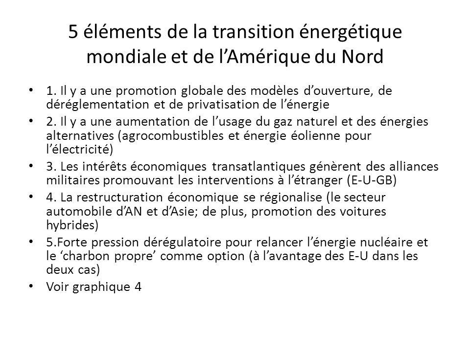 5 éléments de la transition énergétique mondiale et de l'Amérique du Nord