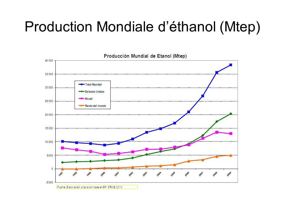 Production Mondiale d'éthanol (Mtep)