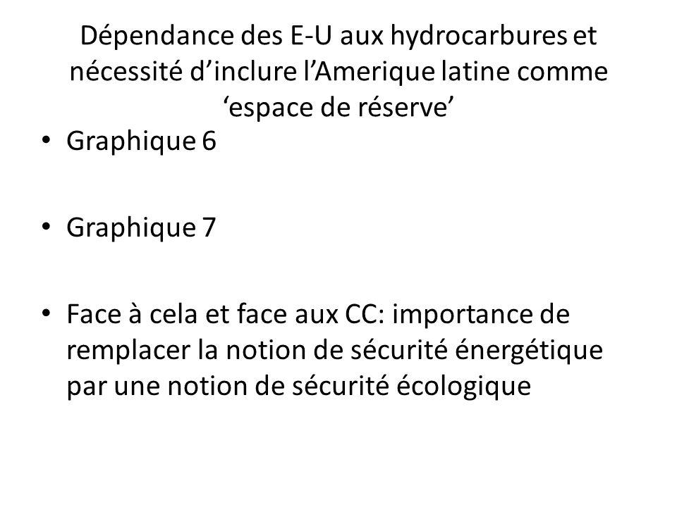 Dépendance des E-U aux hydrocarbures et nécessité d'inclure l'Amerique latine comme 'espace de réserve'