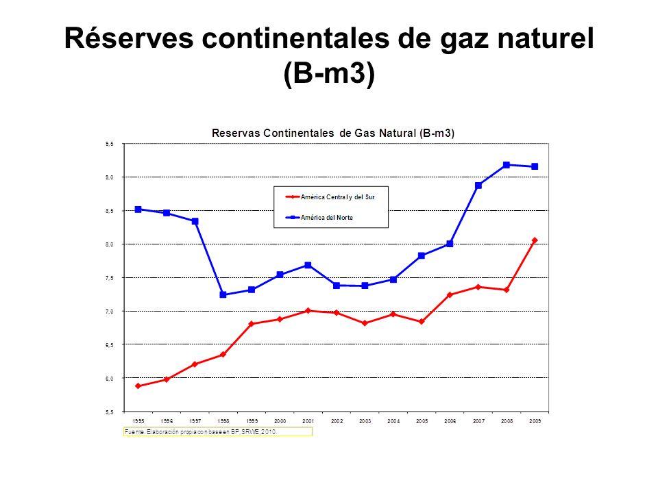 Réserves continentales de gaz naturel (B-m3)
