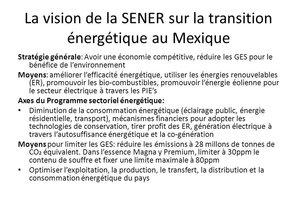 La vision de la SENER sur la transition énergétique au Mexique