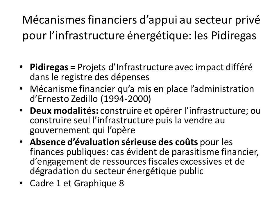 Mécanismes financiers d'appui au secteur privé pour l'infrastructure énergétique: les Pidiregas