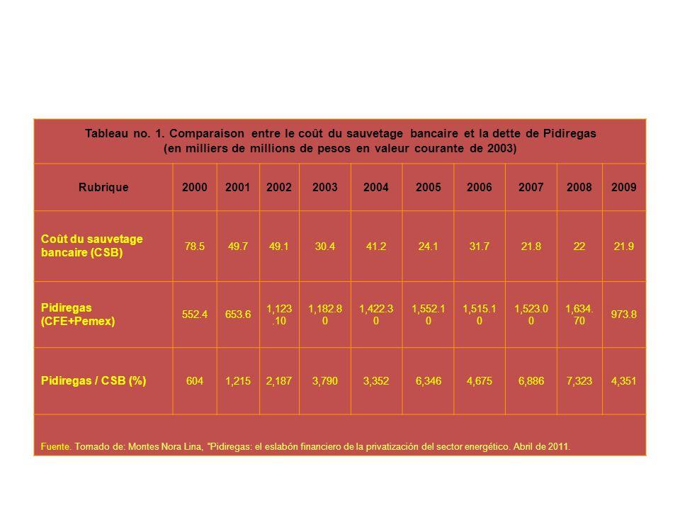 (en milliers de millions de pesos en valeur courante de 2003)