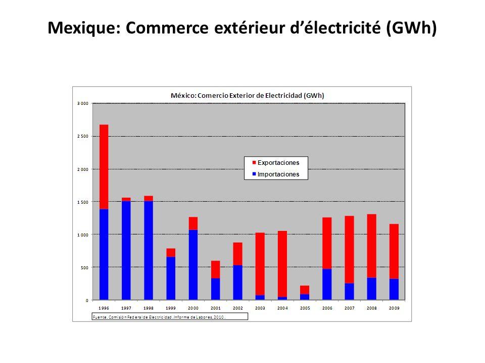 Mexique: Commerce extérieur d'électricité (GWh)