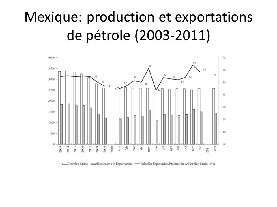 Mexique: production et exportations de pétrole (2003-2011)