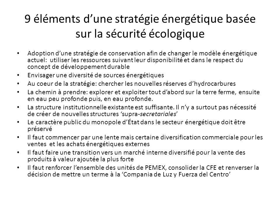 9 éléments d'une stratégie énergétique basée sur la sécurité écologique