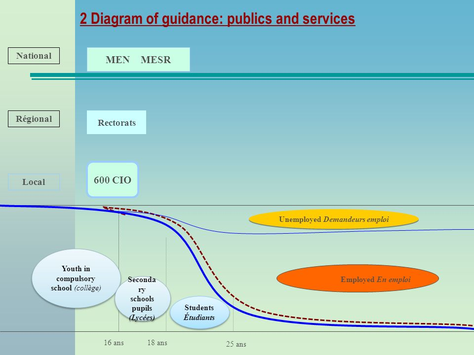 2 Diagram of guidance: publics and services