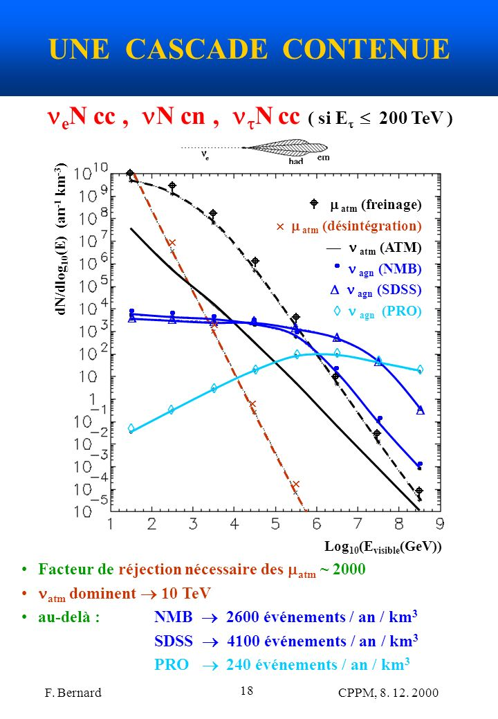 eN cc , N cn , N cc ( si E  200 TeV )