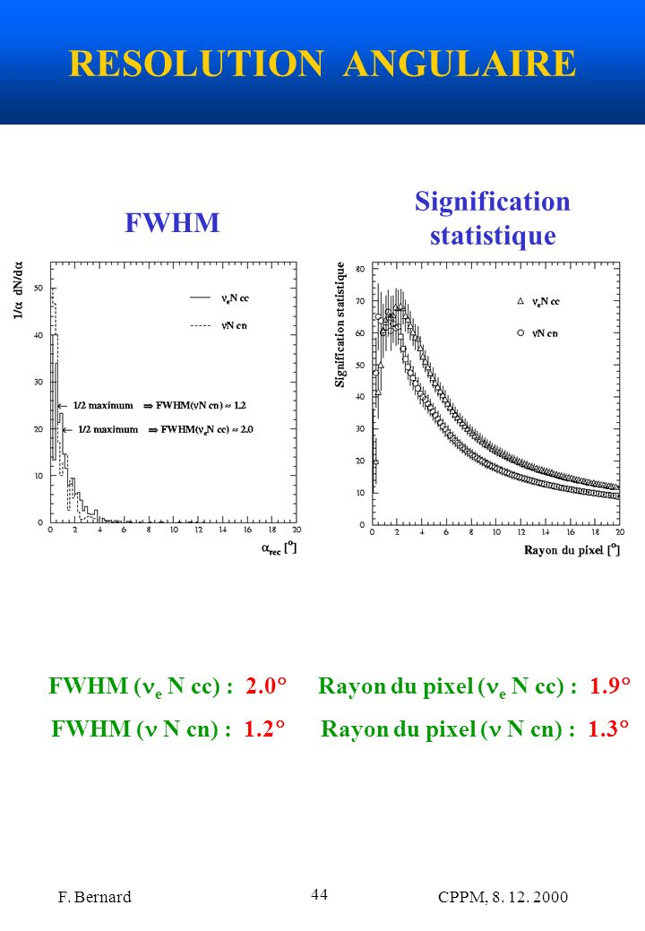 RESOLUTION ANGULAIRE Signification statistique FWHM