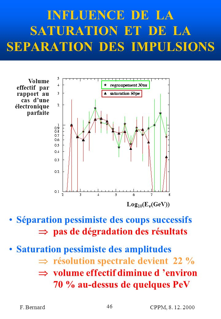 INFLUENCE DE LA SATURATION ET DE LA SEPARATION DES IMPULSIONS
